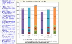 iPhone-4Sで激突するKDDIとソフトバンク、両社の料金プランを比較してみた---GIGAZINE